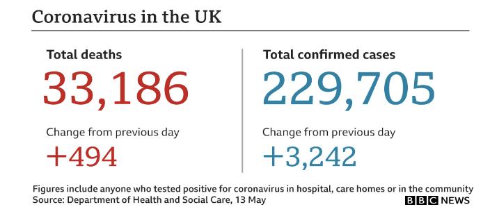 イギリスのコロナウイルス 「死者&感染者数」は、減ってきている